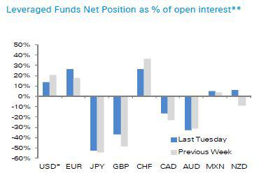 Lev Funds Net Pos