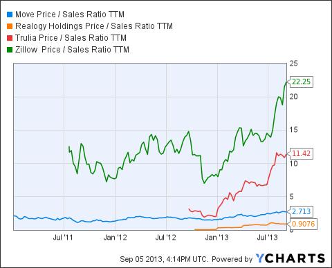 MOVE Price / Sales Ratio TTM Chart