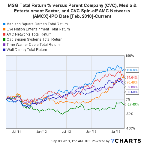 MSG Total Return Price Chart