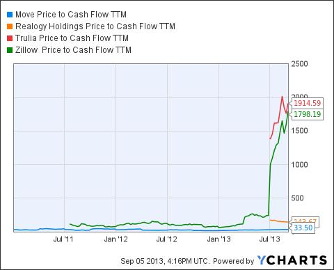 MOVE Price to Cash Flow TTM Chart