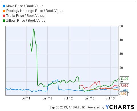 MOVE Price / Book Value Chart