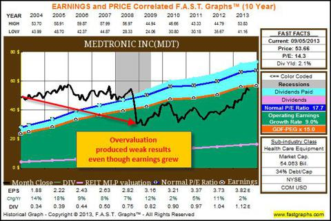 MDT 10yr FAST Graphs showing declining prices from overvaluation