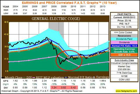 GE 10yr FAST Graphs showing dividend cuts during recession