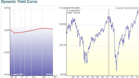 2007 yield curve
