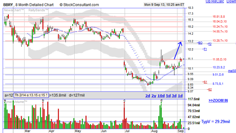 BBRY stock chart showing bottom breakout watch provided by http://www.stockconsultant.com