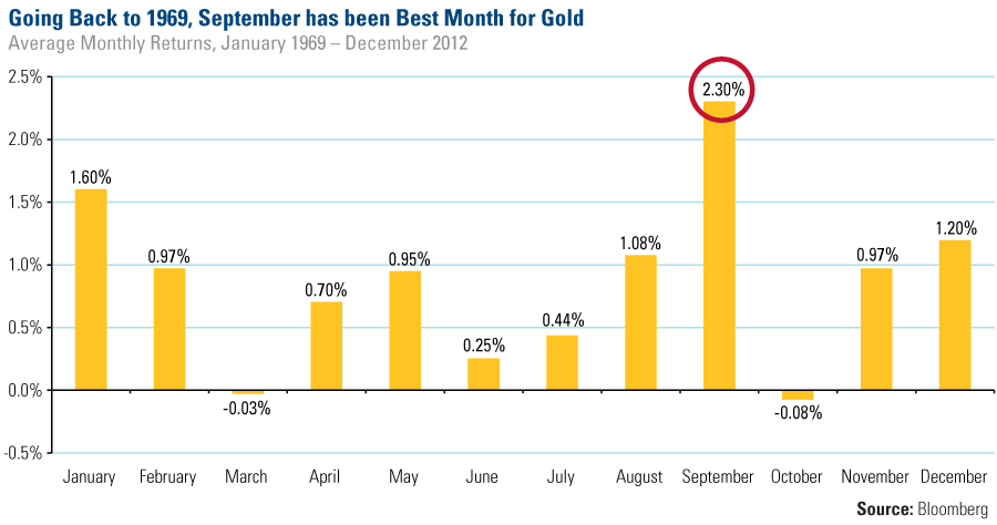 Historically September Has Been Gold S Best Month Of The Year Looking At More Than Four Decades Monthly Returns Precious Metal Seen Its