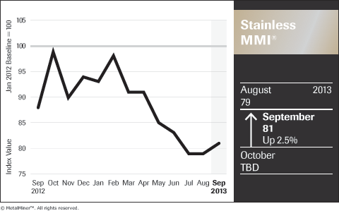 A Tale Of Commodity Price Volatility In 3 Industrial Metal
