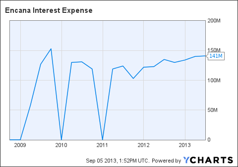 ECA Interest Expense Chart