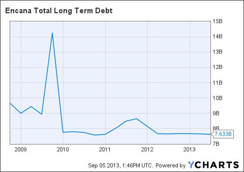 ECA Total Long Term Debt Chart