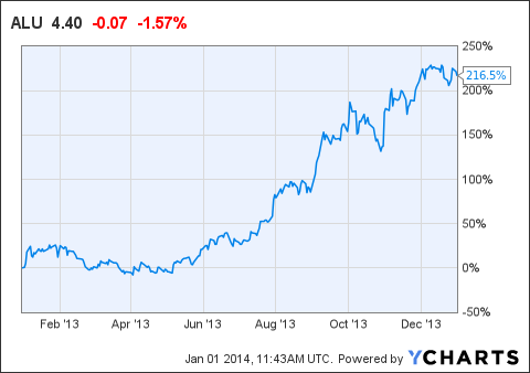 Alcatel Lucent Selling Will Not Be A Wise Decision Nokia