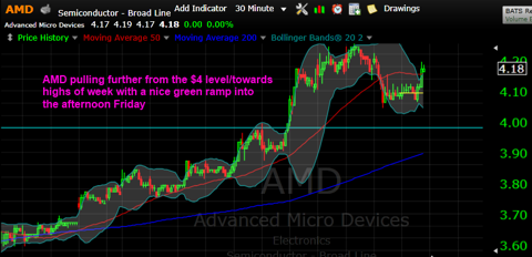 AMD late day surge