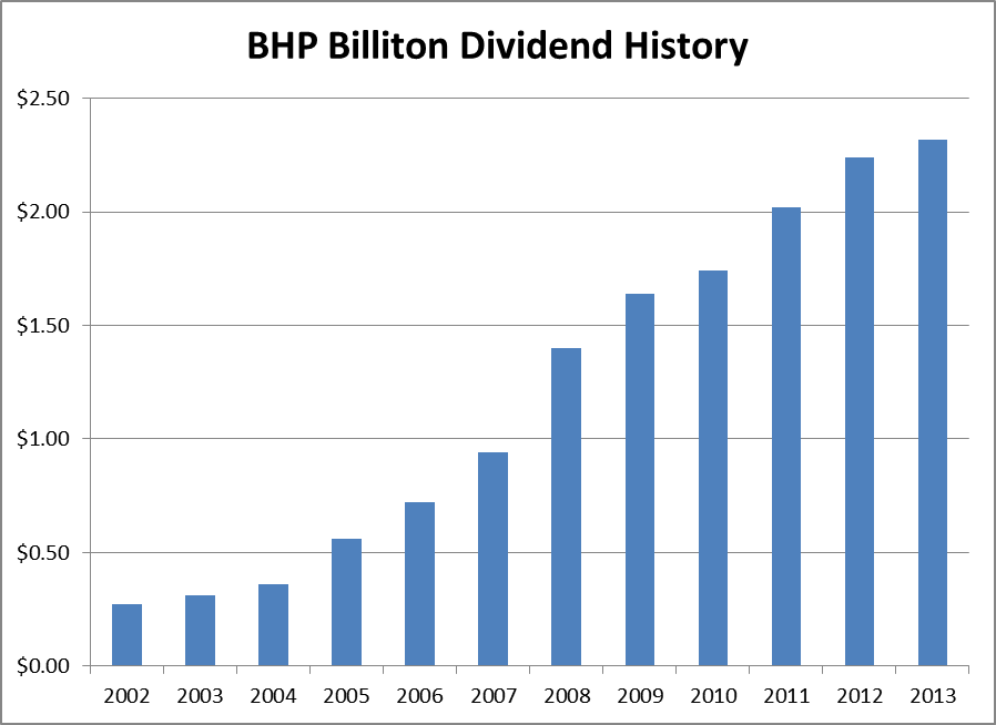 Great Dividend Growth Stocks From United Kingdom Seeking Alpha