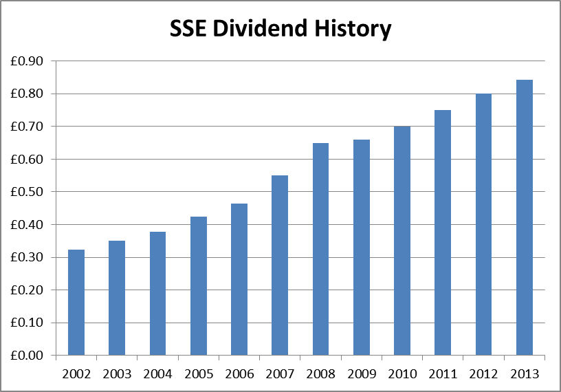 Even More Dividend Growth Stocks From The United Kingdom Seeking Alpha