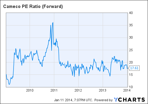 CCJ PE Ratio (Forward) Chart