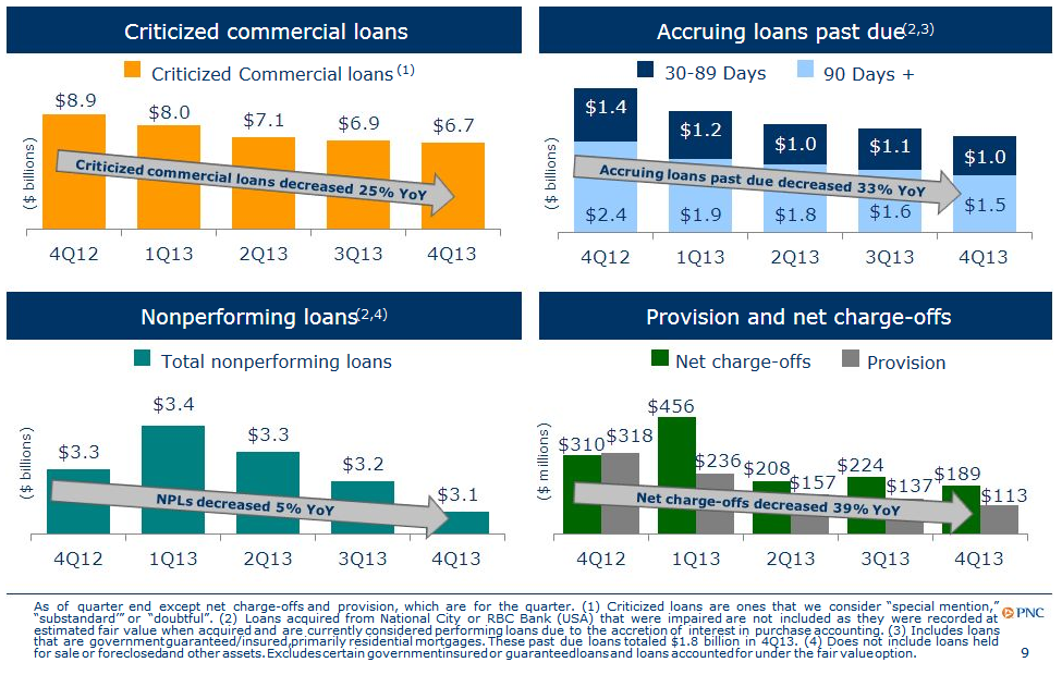 PNC Financial Services Group: Better Earnings And Future