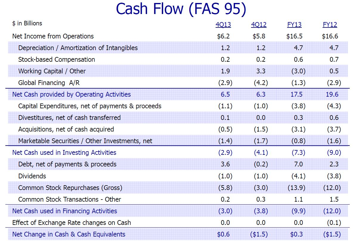 ibm 2013 cash flow analysis international business machines corporation nyseibm seeking alpha