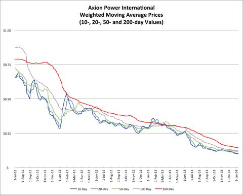 1.11.14 AXPW Price