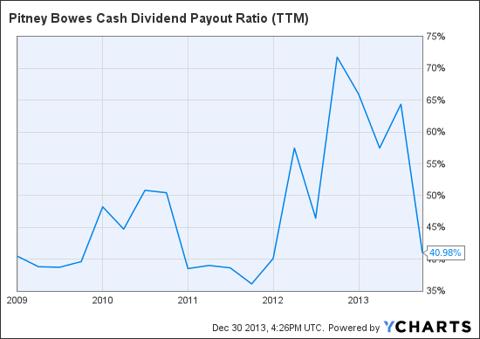 PBI Cash Dividend Payout Ratio (<a href='https://seekingalpha.com/symbol/TTM' title='Tata Motors Limited'>TTM</a>) Chart