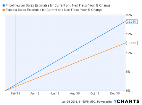 PCLN Sales Estimates for Current and Next Fiscal Year Chart
