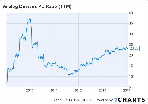 ADI PE Ratio (NYSE:<a href='https://seekingalpha.com/symbol/TTM' title='Tata Motors Limited'>TTM</a>) Chart
