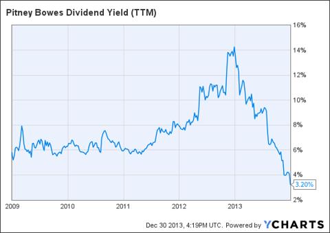 PBI Dividend Yield (NYSE:<a href='https://seekingalpha.com/symbol/TTM' title='Tata Motors Limited'>TTM</a>) Chart