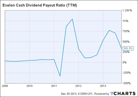 EXC Cash Dividend Payout Ratio (<a href='https://seekingalpha.com/symbol/TTM' title='Tata Motors Limited'>TTM</a>) Chart