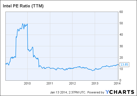 INTC PE Ratio (NYSE:<a href='https://seekingalpha.com/symbol/TTM' title='Tata Motors Limited'>TTM</a>) Chart