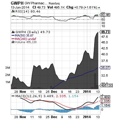 https://static.seekingalpha.com/uploads/2014/1/14/saupload_gwph_chart4.png