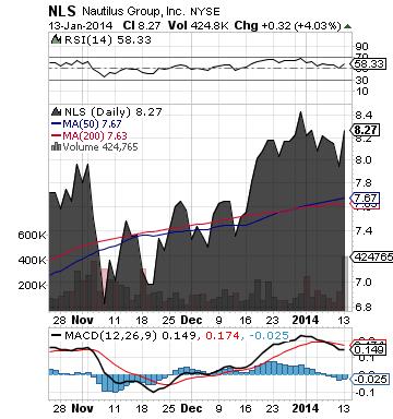 https://static.seekingalpha.com/uploads/2014/1/14/saupload_nls_chart.png