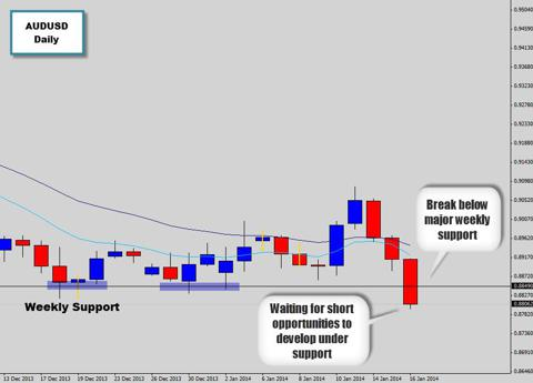 AUDUSD price action event breaks weekly support