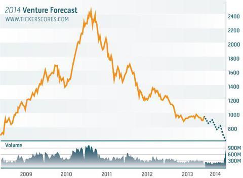 TSX Venture 2014 Forecast