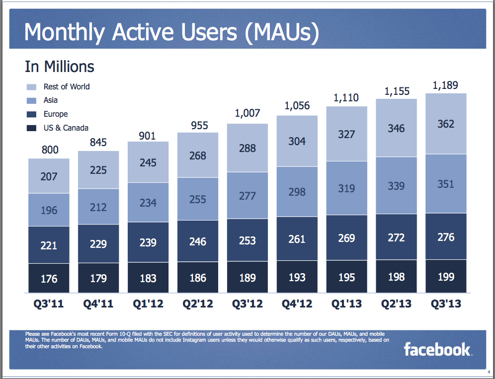 Facebook Teen Issues Magnified - Facebook, Inc  (NASDAQ:FB