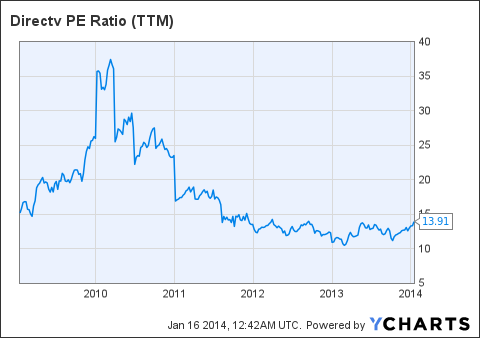 DTV PE Ratio (NYSE:<a href=