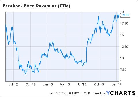 FB EV to Revenues (NYSE:<a href='https://seekingalpha.com/symbol/TTM' title='Tata Motors Limited'>TTM</a>) Chart