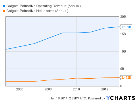 CL Operating Revenue (Annual) Chart