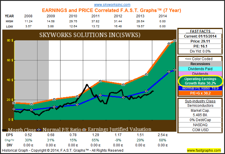 Stocks 2014 Investing For Growth The Power And Protection Of High
