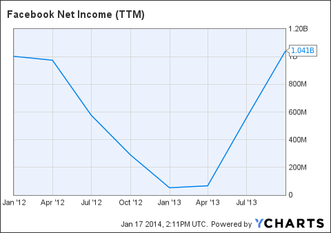 FB Net Income (<a href=