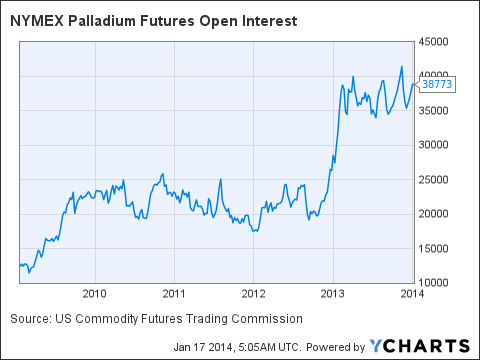 NYMEX Palladium Futures Open Interest Chart