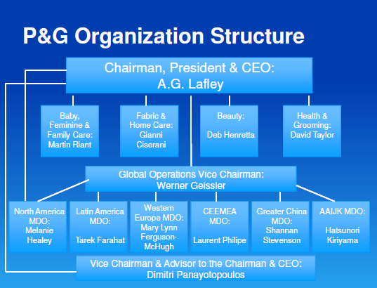unilever strategy for organising and structuring Strategy, organization and incentives: global corporate banking at citibank among strategy and organizational structure in a complex  unilever and philips a.