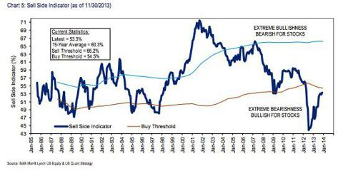 Merrill Lynch Sell Side Indicator