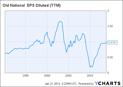 ONB EPS Diluted (<a href=