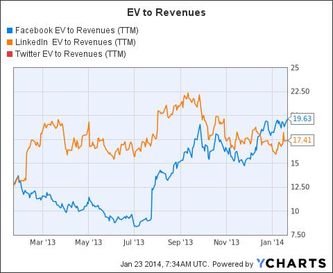 FB EV to Revenues (<a href=