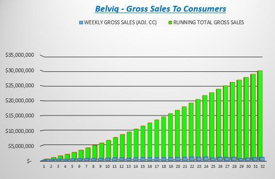 Belviq Cumulative Sales