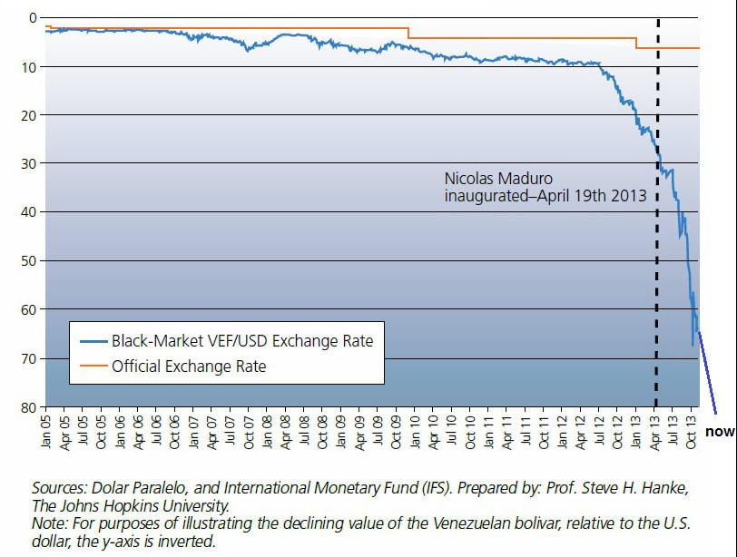 The Venezuelan Bolivar Official Vs Black Market Rate Inverted We Have Drawn In Most Recent Plunge Of By Hand