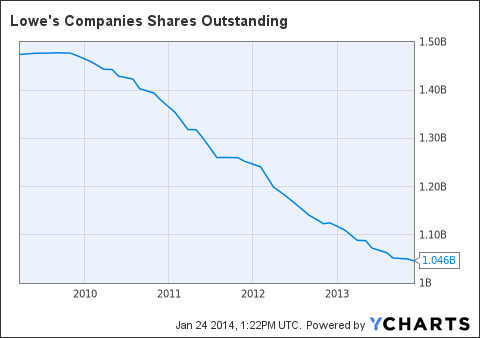 LOW Shares Outstanding Chart