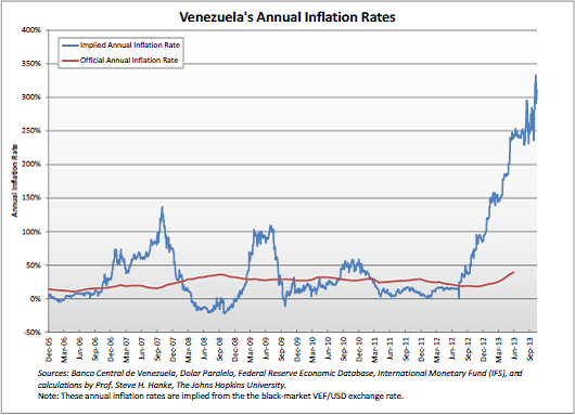 Venezuela Chart 22 S Official Inflation Rate