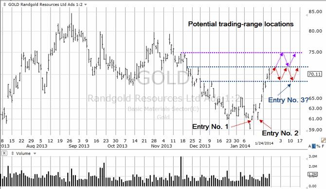 GOLD Trading Range
