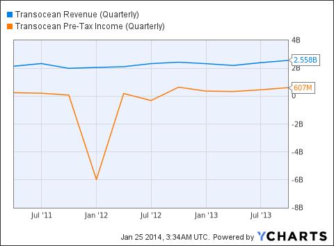 RIG Revenue (Quarterly) Chart