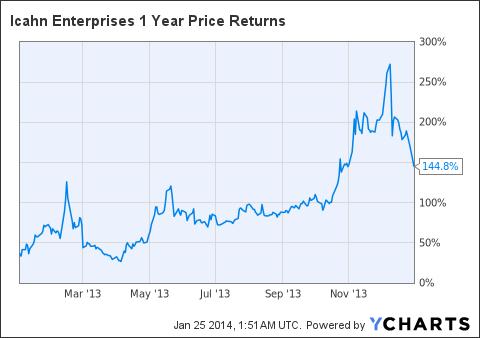 IEP 1 Year Price Returns Chart