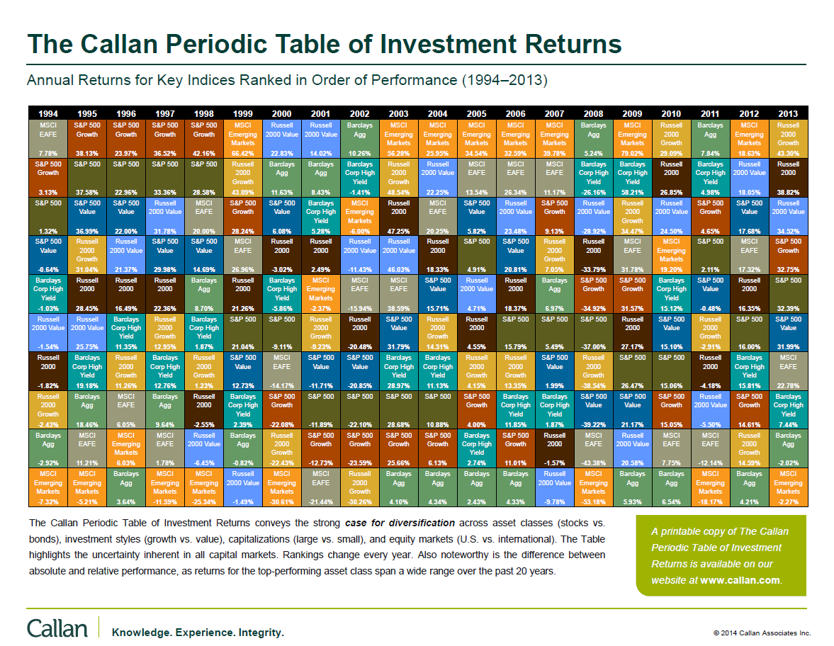 Review the callan periodic table of investment returns 1994 2013 review the callan periodic table of investment returns 1994 2013 seeking alpha urtaz